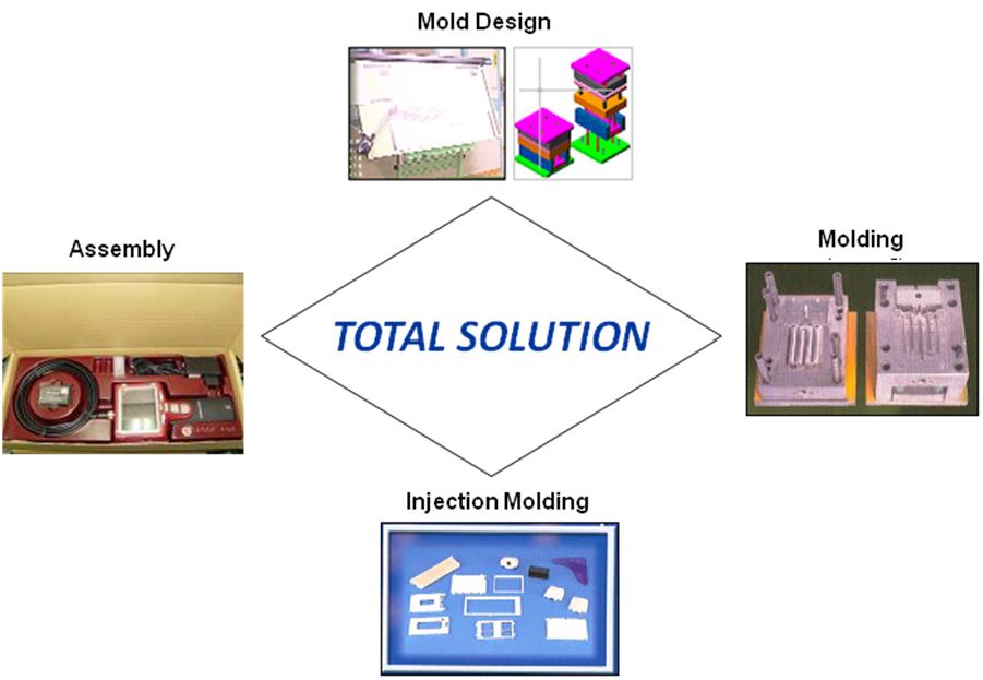 塑膠射出鋼模廠製造能力